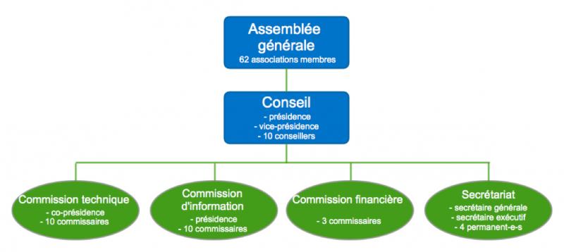 Organigramme de la FGC